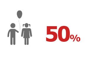 Ventouris Ferries 2018 – %50 Çocuk İndirimi